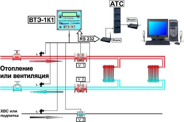 Варианты применения теплосчётчика СТ-10 в различных системах теплоснабжения.