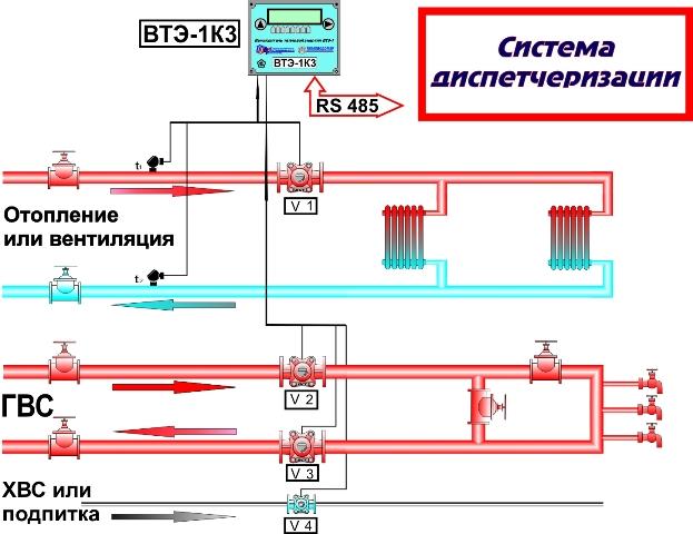 Наличие входов для...  RS 485.  Подключение вычислителя к компьютеру с помощью интерфейса.